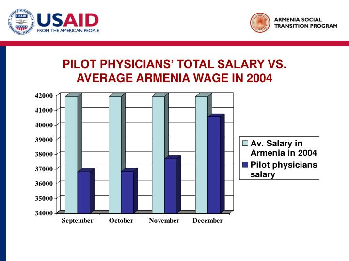 PILOT PHYSICIANS' TOTAL SALARY VS.