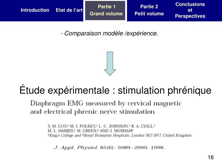 - Comparaison modèle /expérience.