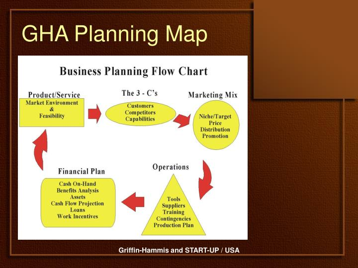 GHA Planning Map