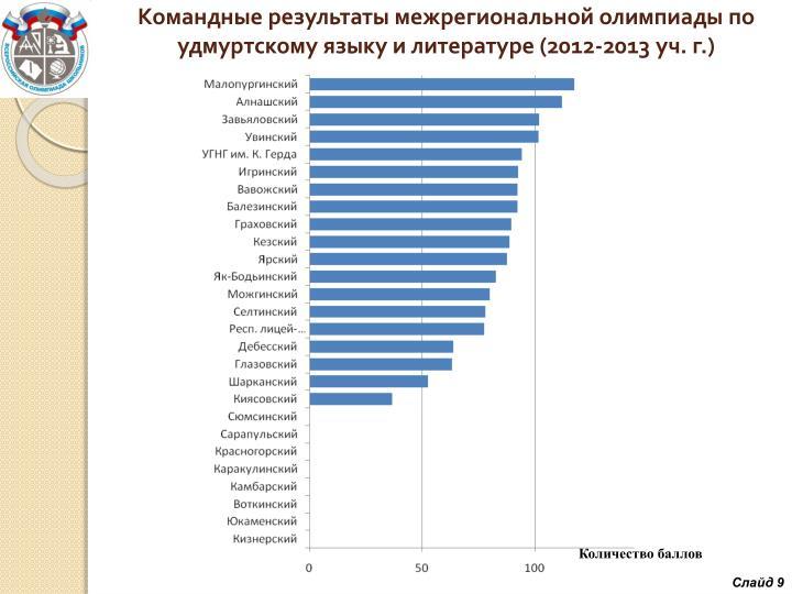 Командные результаты межрегиональной олимпиады по удмуртскому языку и литературе (2012-2013 уч.г.)