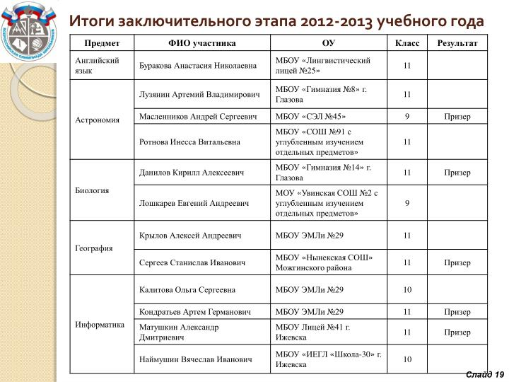 Итоги заключительного этапа 2012-2013 учебного года