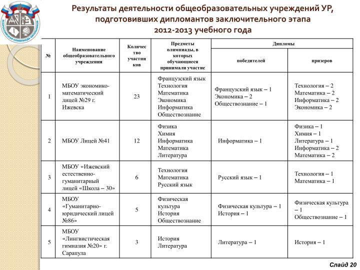 Результаты деятельности общеобразовательных учреждений УР, подготовивших дипломантов заключительного этапа