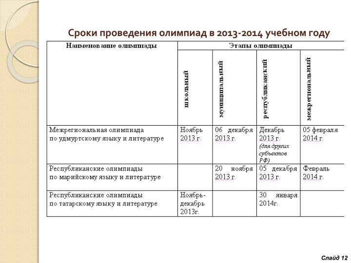Сроки проведения олимпиад в 2013-2014 учебном году