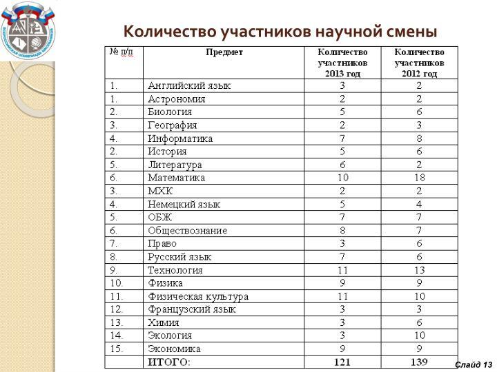 Количество участников научной смены