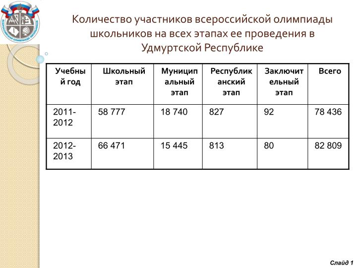 Количество участников всероссийской олимпиады школьников на всех этапах ее проведения в Удмуртской Республике