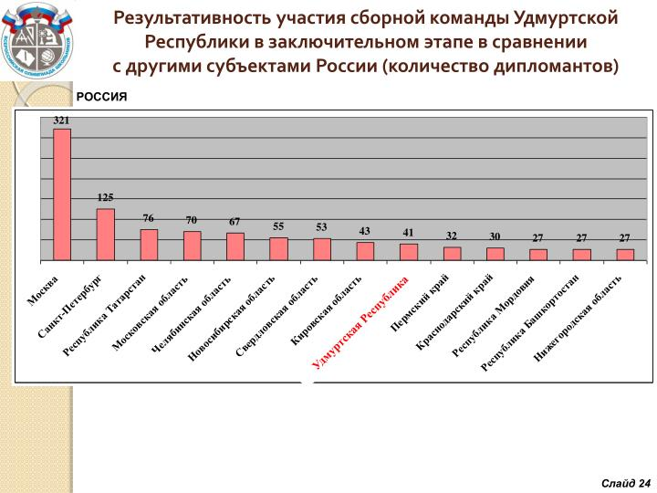 Результативность участия сборной команды Удмуртской Республики в заключительном этапе в сравнении