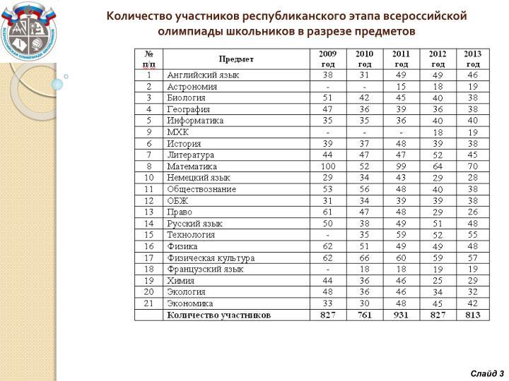Количество участников республиканского этапа всероссийской олимпиады школьников в разрезе предметов
