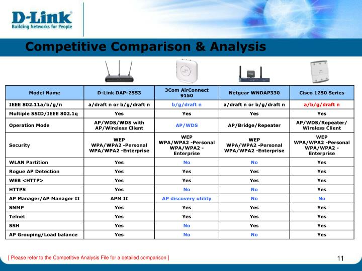 Competitive Comparison