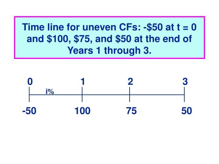 Time line for uneven CFs: -$50 at t = 0 and $100, $75, and $50 at the end of Years 1 through 3.