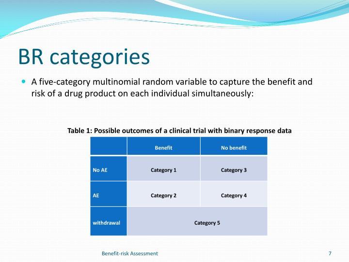BR categories