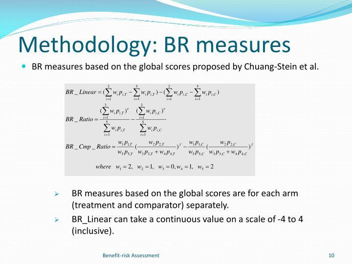 Methodology: BR measures