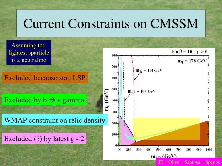 Current Constraints on CMSSM