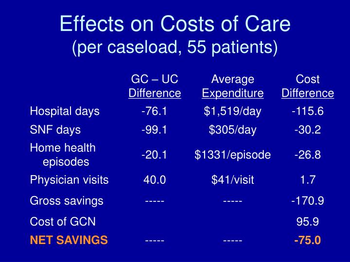 Effects on Costs of Care