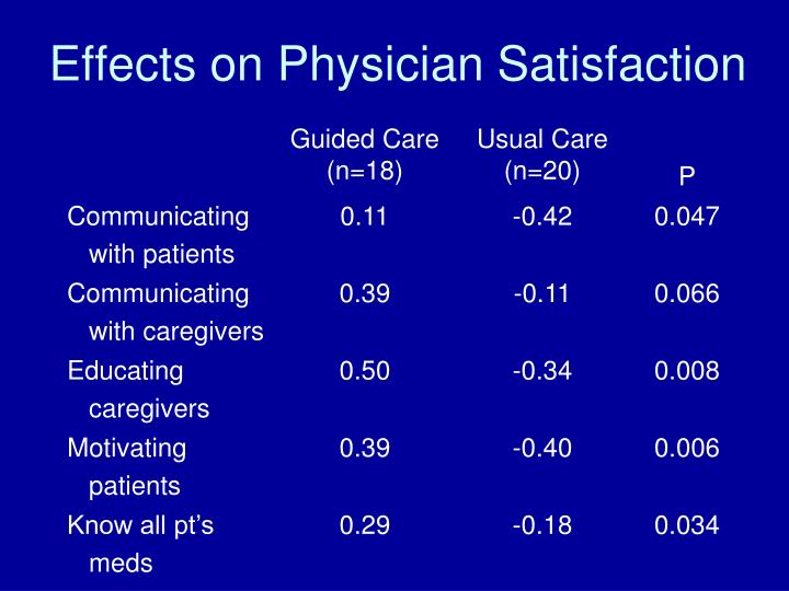 Effects on Physician Satisfaction
