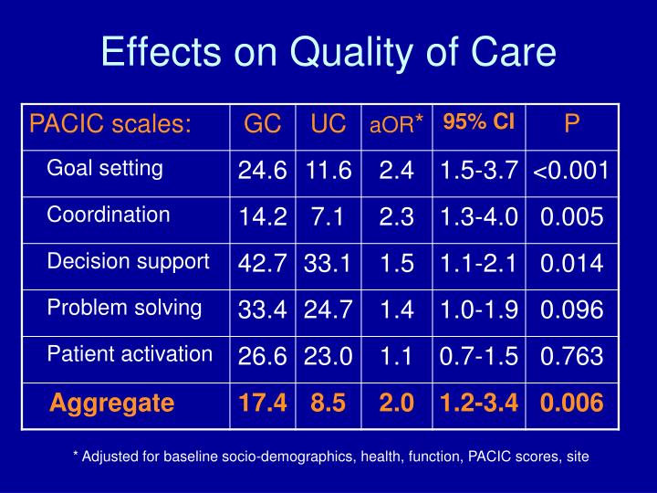 Effects on Quality of Care