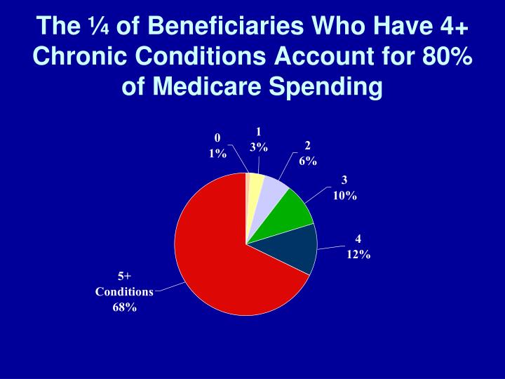The ¼ of Beneficiaries Who Have 4+ Chronic Conditions Account for 80% of Medicare Spending