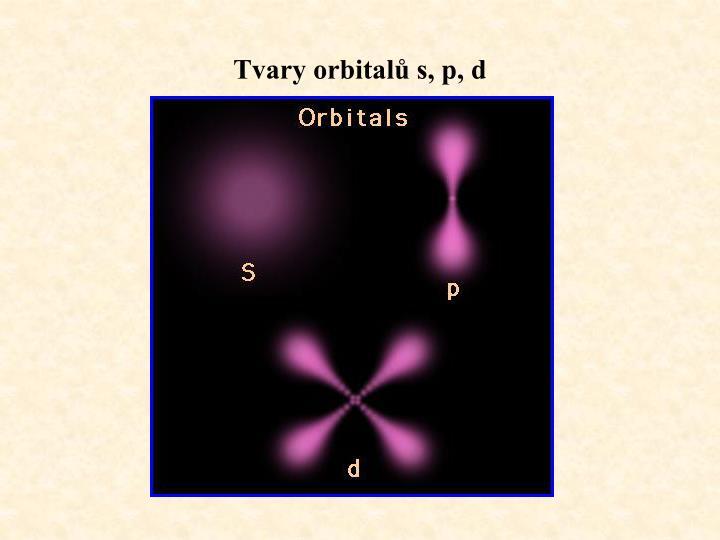 Tvary orbitalů s, p, d