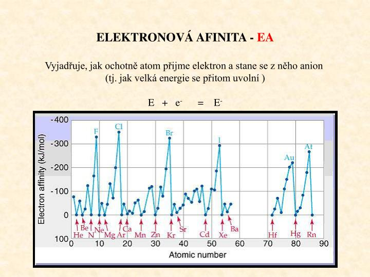 ELEKTRONOVÁ AFINITA -