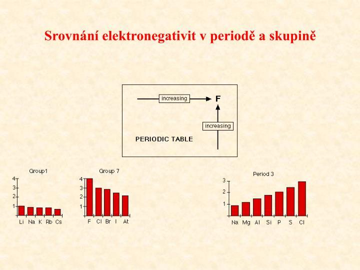 Srovnání elektronegativit v periodě a skupině