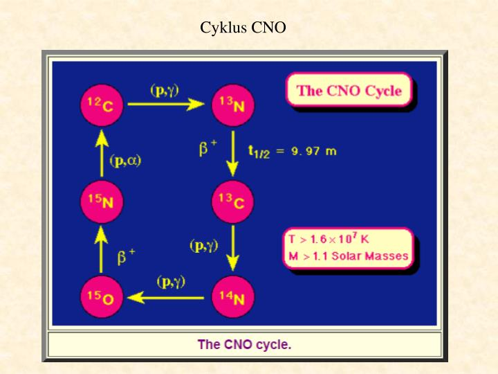 Cyklus CNO
