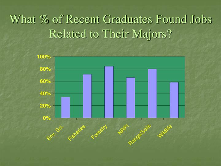 What % of Recent Graduates Found Jobs Related to Their Majors?
