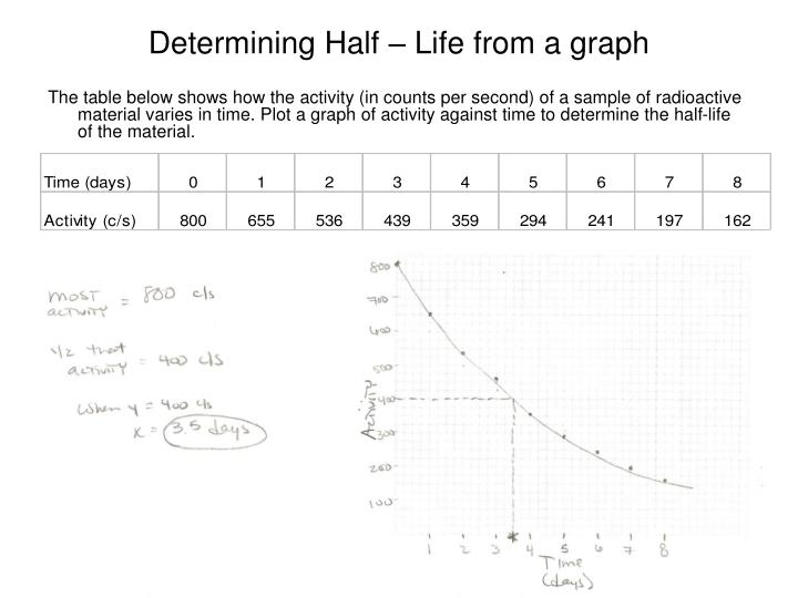 Determining Half – Life from a graph