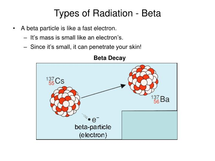 Types of Radiation - Beta