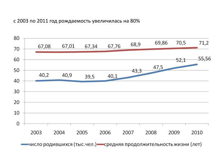 с 2003 по 2011 год рождаемость увеличилась на 80%