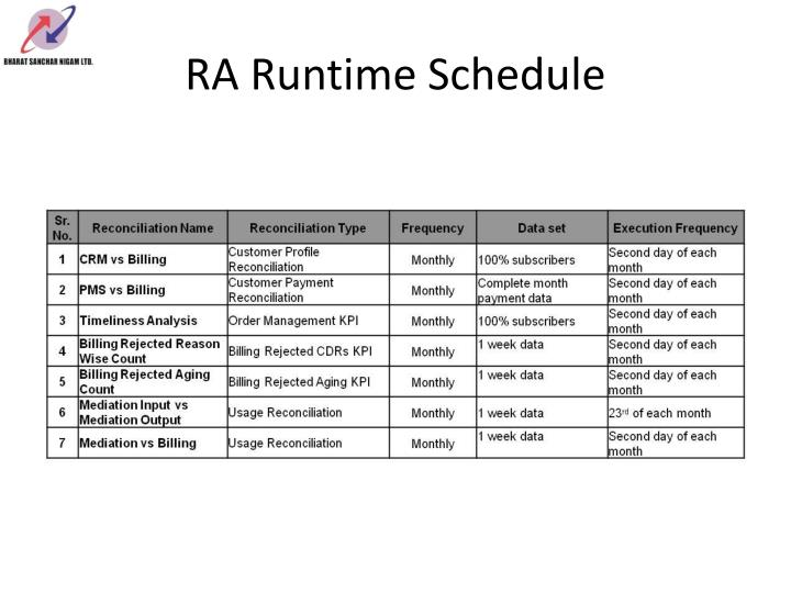 RA Runtime Schedule