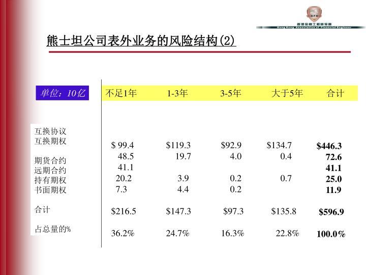 熊士坦公司表外业务的风险结构