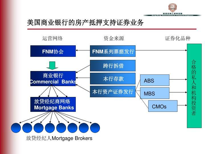 美国商业银行的房产抵押支持证券业务