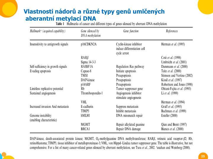 Vlastnosti nádorů a různé typy genů umlčených