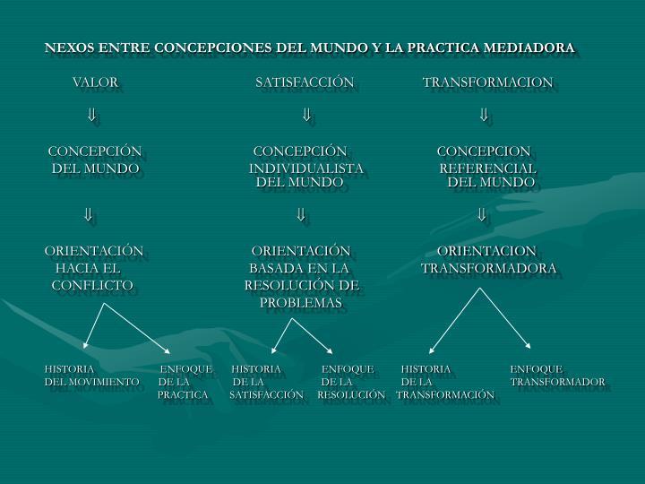NEXOS ENTRE CONCEPCIONES DEL MUNDO Y LA PRACTICA MEDIADORA