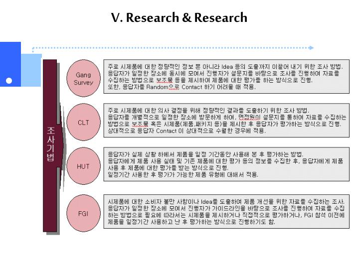 V. Research & Research