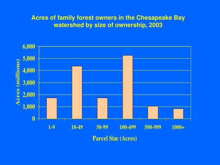 Acres of family forest owners in the Chesapeake Bay watershed by size of ownership, 2003
