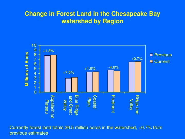 Change in Forest Land in the Chesapeake Bay watershed by Region