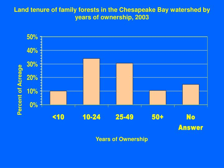 Land tenure of family forests in the Chesapeake Bay watershed by years of ownership, 2003