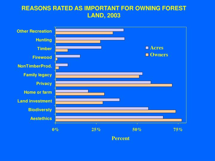 REASONS RATED AS IMPORTANT FOR OWNING FOREST LAND, 2003