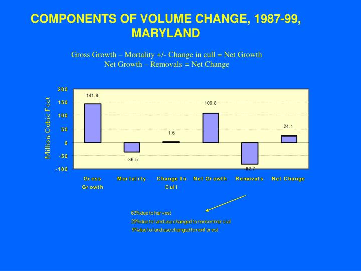 COMPONENTS OF VOLUME CHANGE, 1987-99, MARYLAND