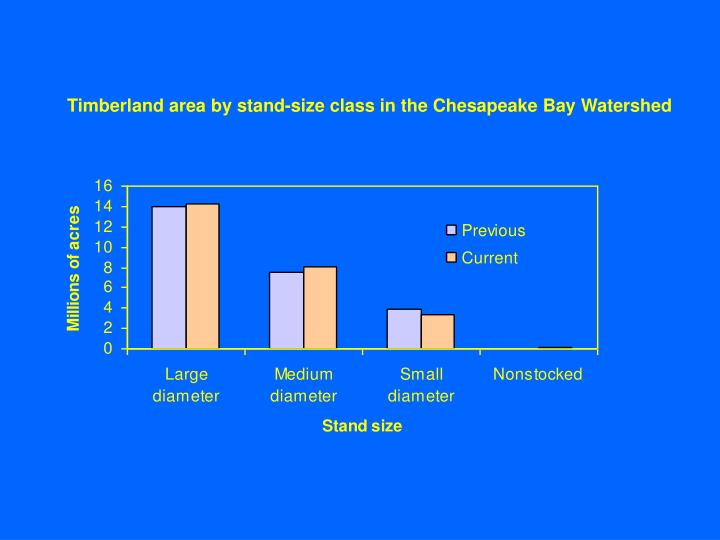 Timberland area by stand-size class in the Chesapeake Bay Watershed