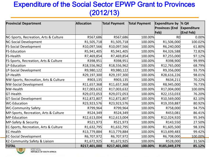 Expenditure of the Social Sector EPWP Grant to Provinces (2012/13)