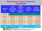overall annual targets 5 years per financial year