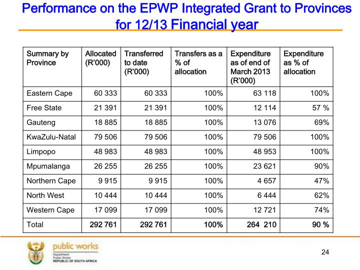 Performance on the EPWP Integrated Grant to Provinces for 12/13