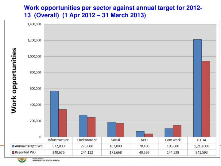 Work opportunities per sector against annual target for 2012-13  (Overall)  (1 Apr 2012 – 31 March 2013)