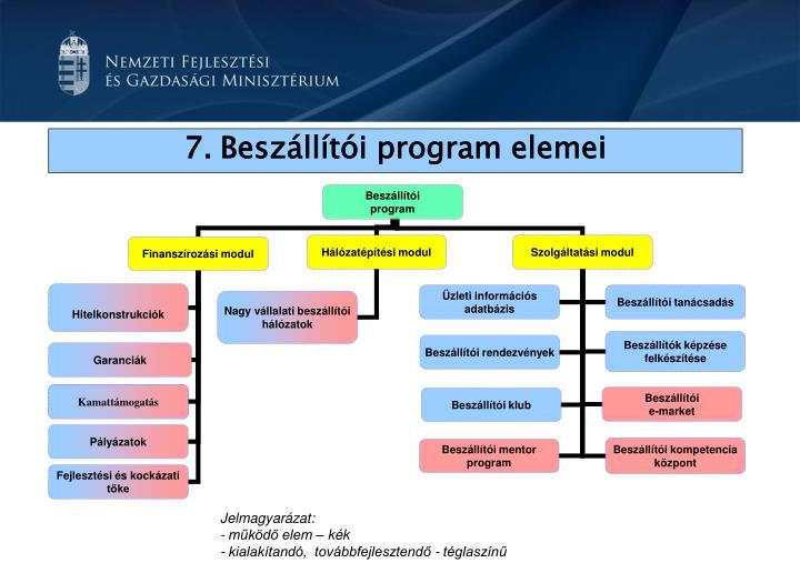 7.Beszállítói program elemei