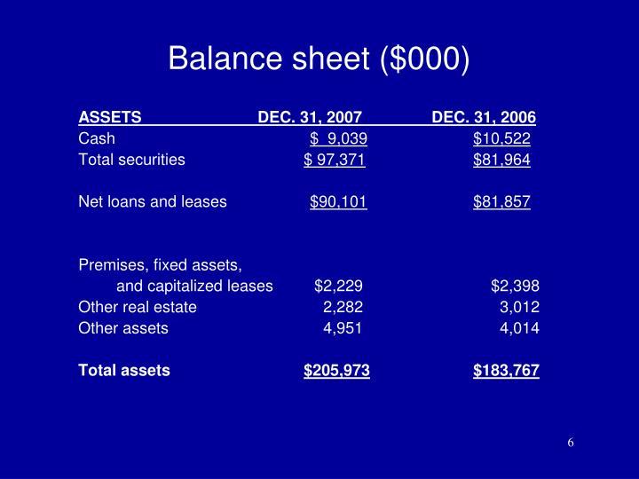 Balance sheet ($000)