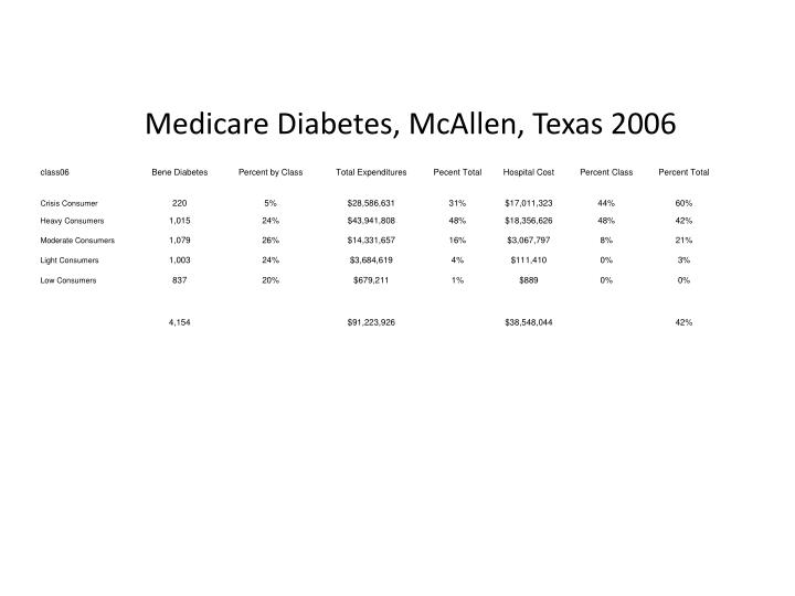 Medicare Diabetes, McAllen, Texas 2006