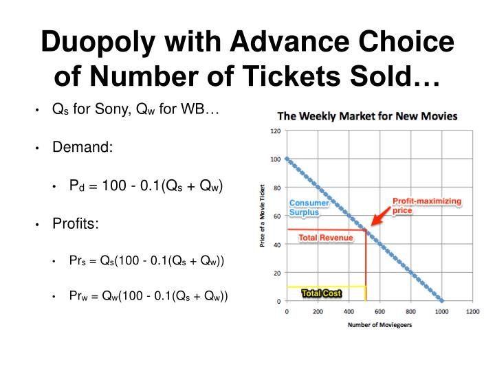 Duopoly with Advance Choice of Number of Tickets Sold…