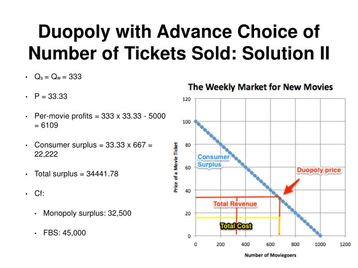 Duopoly with Advance Choice of Number of Tickets Sold: Solution II