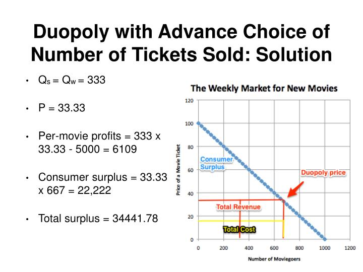 Duopoly with Advance Choice of Number of Tickets Sold: Solution